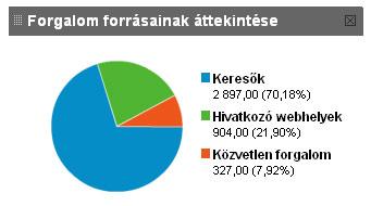 A látogatók forrásai, a látogatottság növelés eredménye