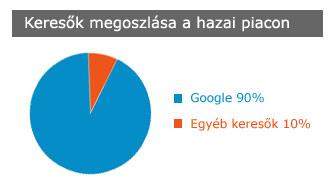 Google seo hazai keresők megoszlása a piacon